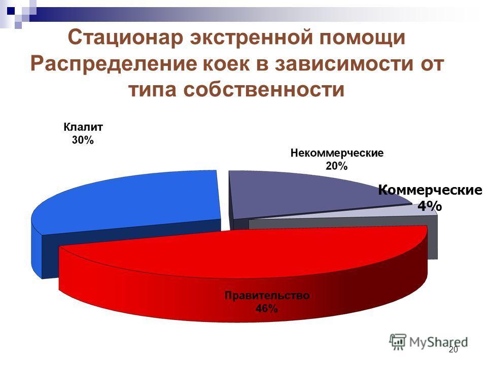 20 Стационар экстренной помощи Распределение коек в зависимости от типа собственности Коммерческие 4%