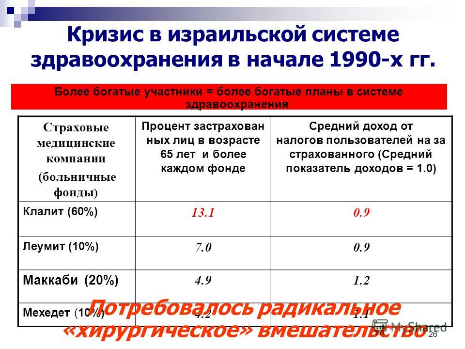 26 Кризис в израильской системе здравоохранения в начале 1990-х гг. Более богатые участники = более богатые планы в системе здравоохранения Средний доход от налогов пользователей на за страхованного (Средний показатель доходов = 1.0) Процент застрахо