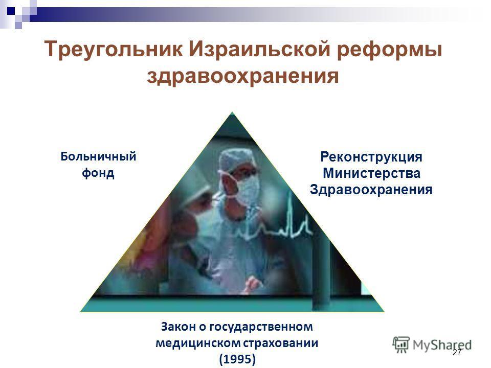 27 Треугольник Израильской реформы здравоохранения Реконструкция Министерства Здравоохранения Больничный фонд Закон о государственном медицинском страховании (1995)
