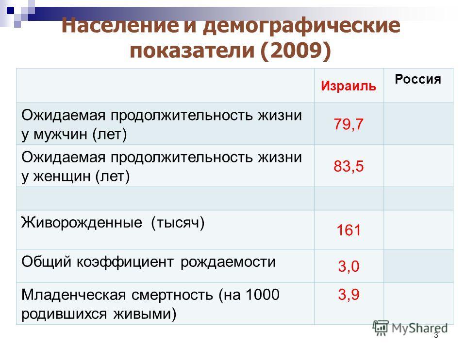 3 Население и демографические показатели (2009) Израиль Россия Ожидаемая продолжительность жизни у мужчин (лет) 79,7 Ожидаемая продолжительность жизни у женщин (лет) 83,5 Живорожденные ) тысяч) 161 Общий коэффициент рождаемости 3,03,0 Младенческая см