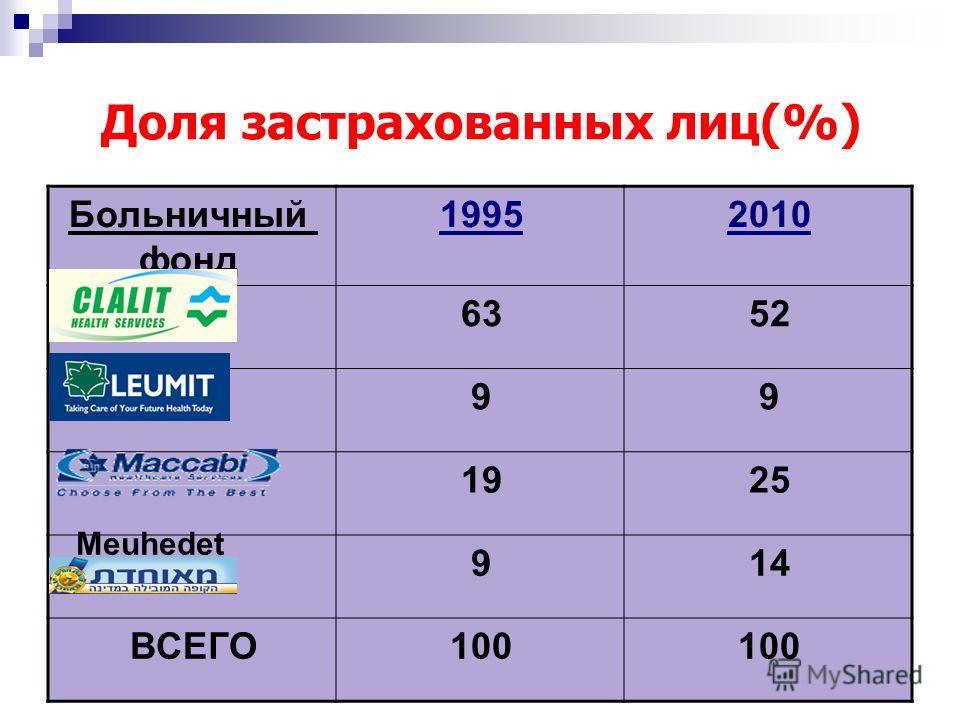 35 Доля застрахованных лиц(%) 20101995Больничный фонд 5263 99 2519 149 100 ВСЕГО Meuhedet