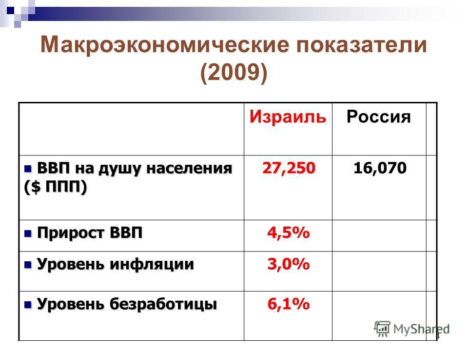 4 РоссияИзраиль 16,07027,250 ВВП на душу населения ($ ППП) ВВП на душу населения ($ ППП) 4,5% Прирост ВВП Прирост ВВП 3,0% Уровень инфляции Уровень инфляции 6,1% Уровень безработицы Уровень безработицы Макроэкономические показатели (2009)