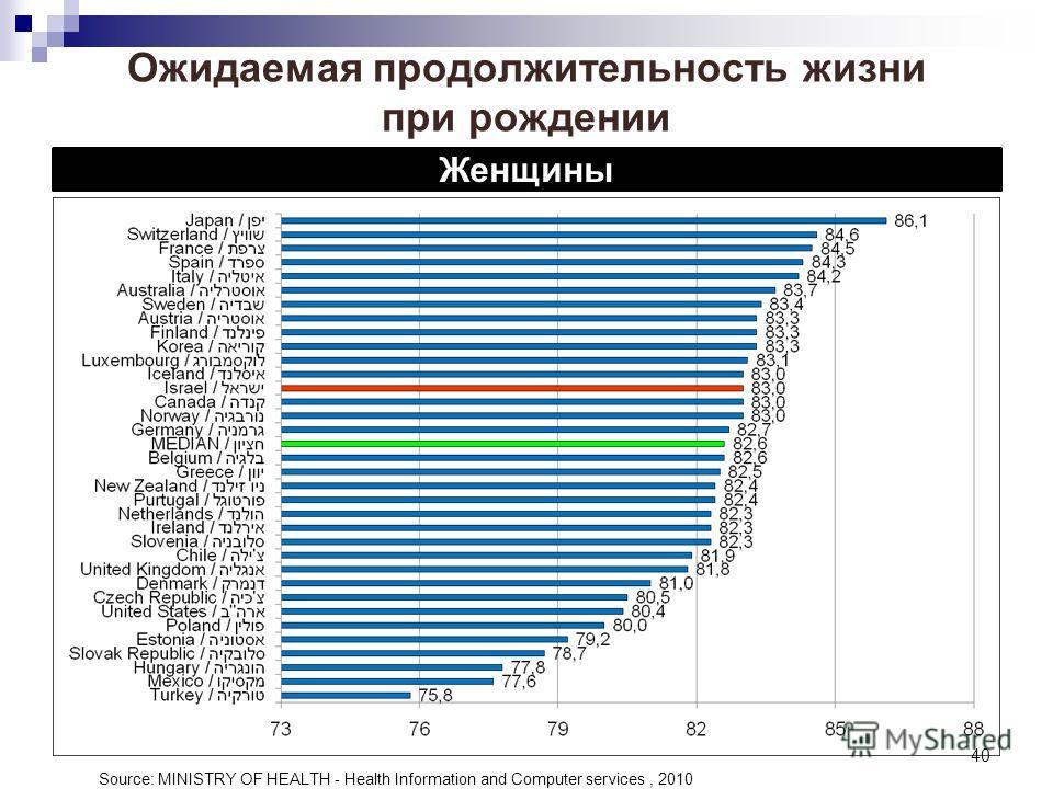 40 Ожидаемая продолжительность жизни при рождении Женщины Source: MINISTRY OF HEALTH - Health Information and Computer services, 2010