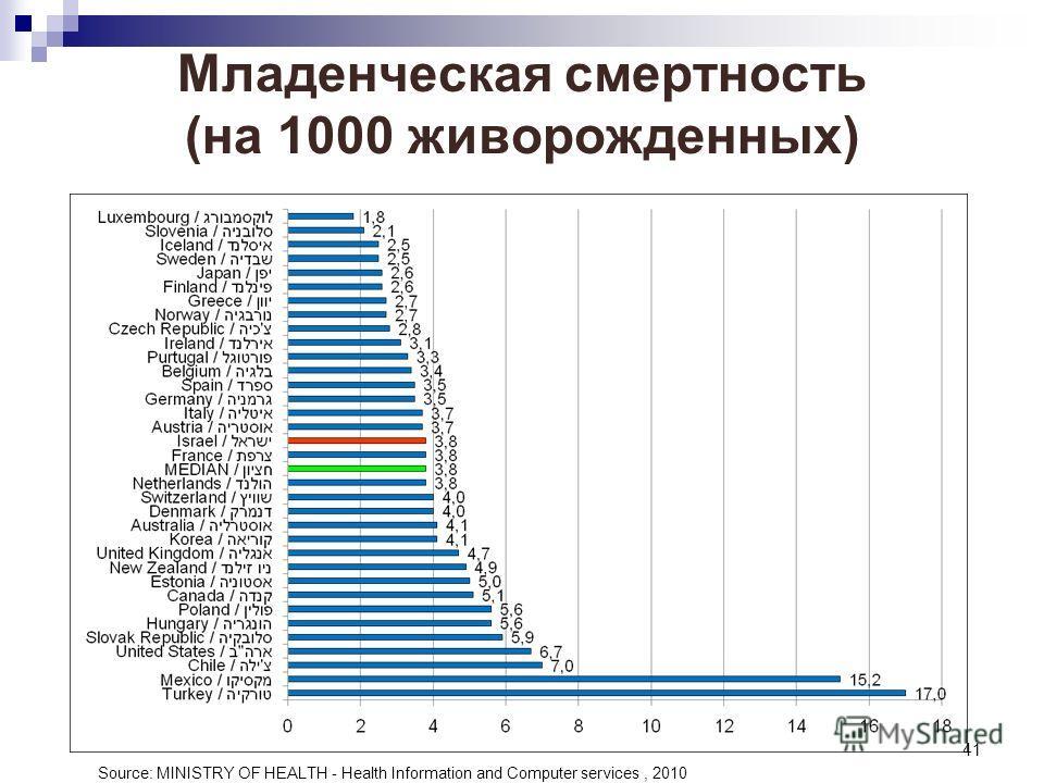 41 Младенческая смертность (на 1000 живорожденных) Source: MINISTRY OF HEALTH - Health Information and Computer services, 2010