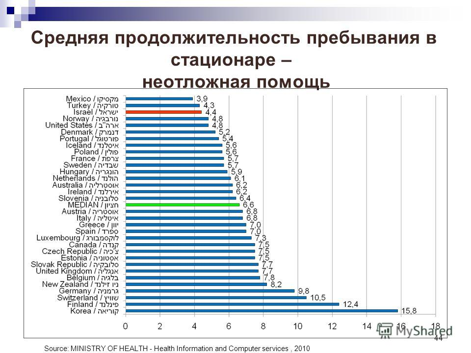 44 Средняя продолжительность пребывания в стационаре – неотложная помощь Source: MINISTRY OF HEALTH - Health Information and Computer services, 2010
