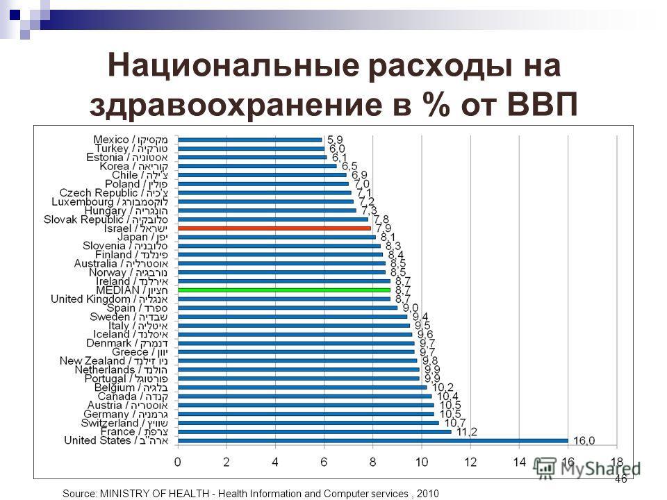 46 Национальные расходы на здравоохранение в % от ВВП Source: MINISTRY OF HEALTH - Health Information and Computer services, 2010