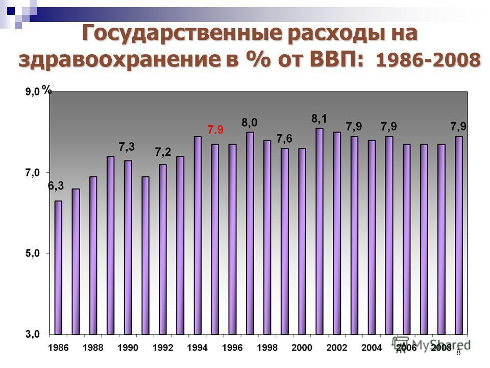 8 Государственные расходы на здравоохранение в % от ВВП: 1986-2008