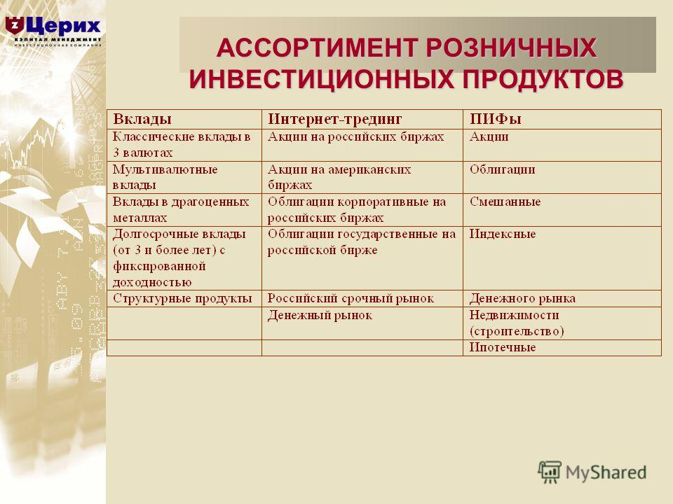 АССОРТИМЕНТ РОЗНИЧНЫХ ИНВЕСТИЦИОННЫХ ПРОДУКТОВ
