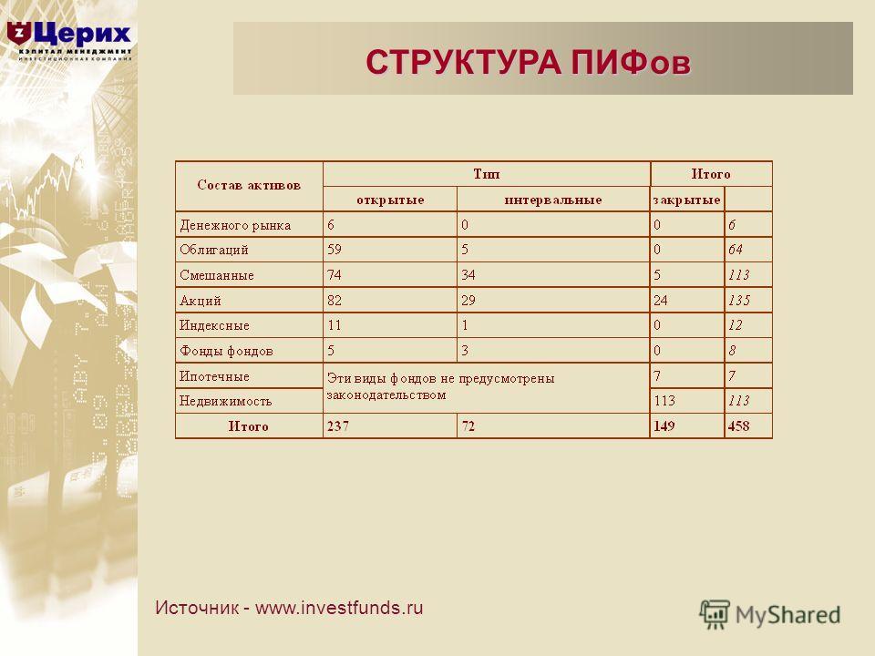 СТРУКТУРА ПИФов Источник - www.investfunds.ru