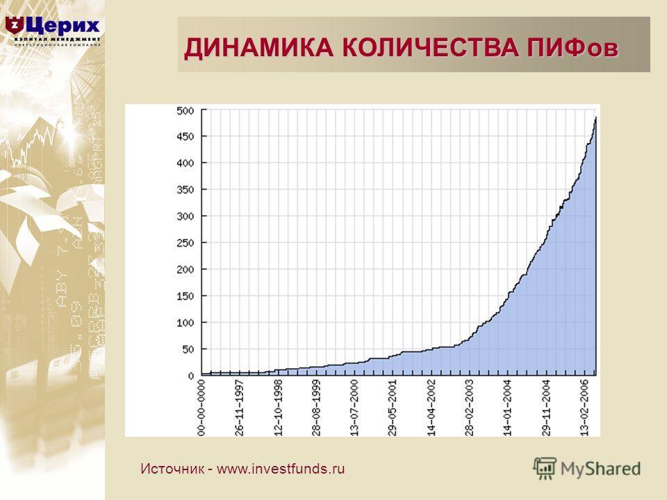 ДИНАМИКА КОЛИЧЕСТВА ПИФов Источник - www.investfunds.ru