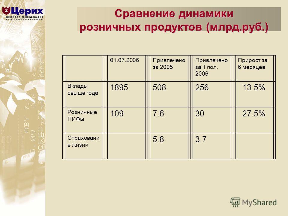 Сравнение динамики розничных продуктов (млрд.руб.) 01.07.2006Привлечено за 2005 Привлечено за 1 пол. 2006 Прирост за 6 месяцев Вклады свыше года 189550825613.5% Розничные ПИФы 1097.63027.5% Страховани е жизни 5.83.7