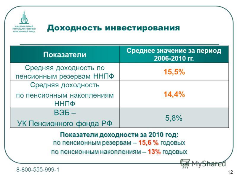 12 Доходность инвестирования 8-800-555-999-1 Показатели Среднее значение за период 2006-2010 гг. Средняя доходность по пенсионным резервам ННПФ 15,5% Средняя доходность по пенсионным накоплениям ННПФ 14,4% ВЭБ – УК Пенсионного фонда РФ 5,8% Показател