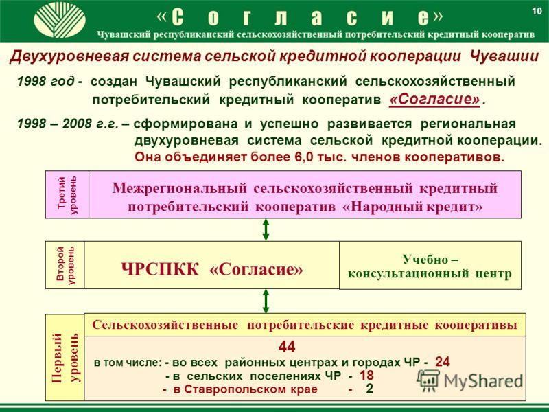 10 Первый уровень 44 в том числе: - во всех районных центрах и городах ЧР - 24 - в сельских поселениях ЧР - 18 - в Ставропольском крае - 2 ЧРСПКК «Согласие» Сельскохозяйственные потребительские кредитные кооперативы Второй уровень Учебно – консультац