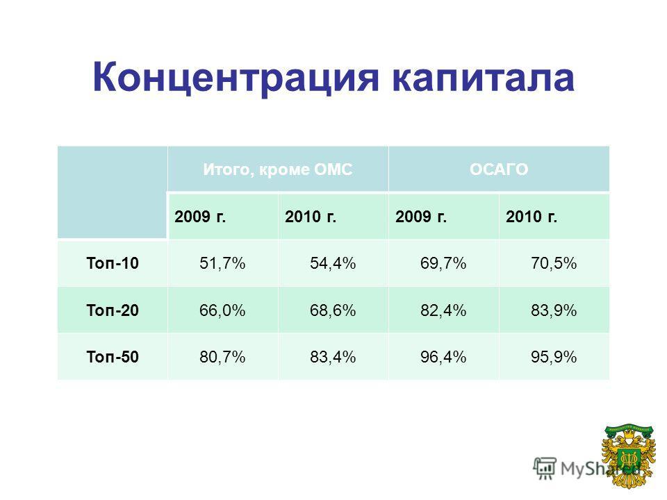 Концентрация капитала Итого, кроме ОМСОСАГО 2009 г.2010 г.2009 г.2010 г. Топ-1051,7%54,4%69,7%70,5% Топ-2066,0%68,6%82,4%83,9% Топ-5080,7%83,4%96,4%95,9%
