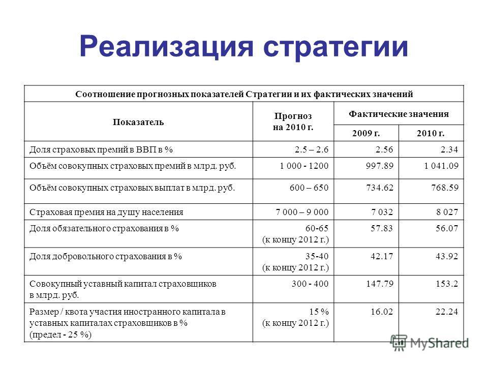 Реализация стратегии Соотношение прогнозных показателей Стратегии и их фактических значений Показатель Прогноз на 2010 г. Фактические значения 2009 г.2010 г. Доля страховых премий в ВВП в %2.5 – 2.62.562.34 Объём совокупных страховых премий в млрд. р
