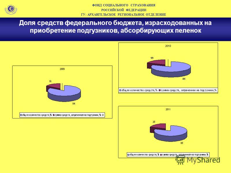 ФОНД СОЦИАЛЬНОГО СТРАХОВАНИЯ РОССИЙСКОЙ ФЕДЕРАЦИИ ГУ- АРХАНГЕЛЬСКОЕ РЕГИОНАЛЬНОЕ ОТДЕЛЕНИЕ Доля средств федерального бюджета, израсходованных на приобретение подгузников, абсорбирующих пеленок