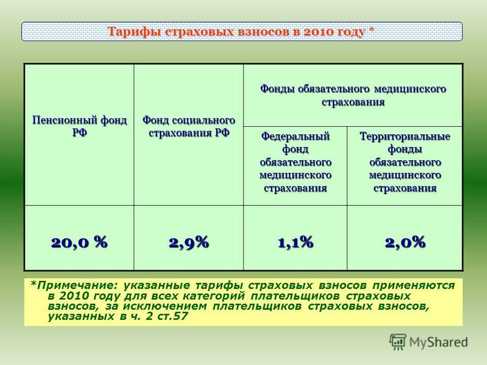 Пенсионный фонд РФ Фонд социального страхования РФ Фонды обязательного медицинского страхования Федеральный фонд обязательного медицинского страхования Территориальные фонды обязательного медицинского страхования 20,0 % 2,9%1,1%2,0% *Примечание: указ
