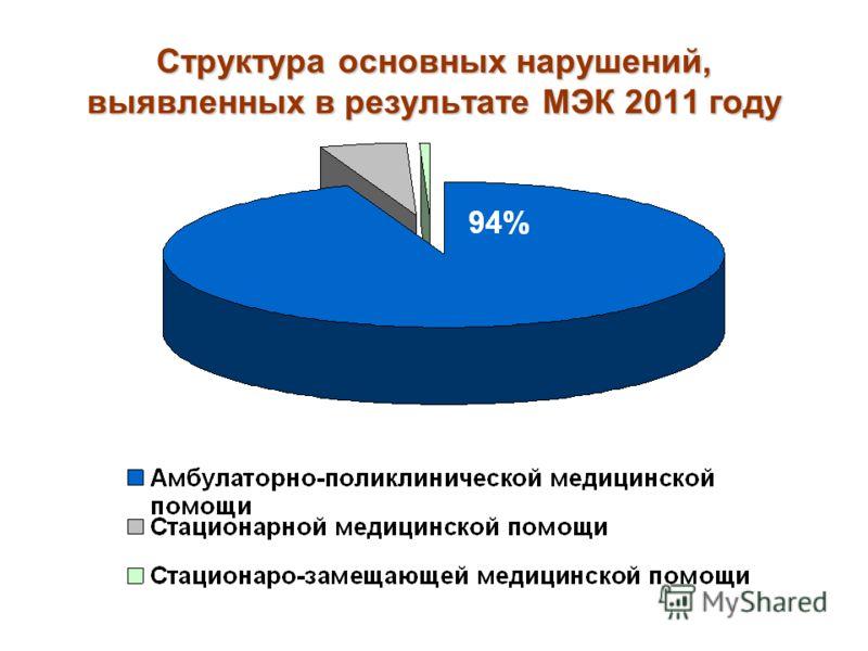 Структура основных нарушений, выявленных в результате МЭК 2011 году