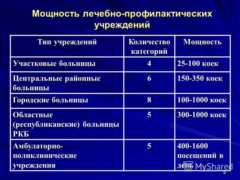 8 Мощность лечебно-профилактических учреждений Тип учреждений Количество категорий Мощность Участковые больницы 4 25-100 коек Центральные районные больницы 6 150-350 коек Городские больницы 8 100-1000 коек Областные (республиканские) больницы РКБ5 30