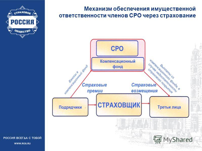 Механизм обеспечения имущественной ответственности членов СРО через страхование