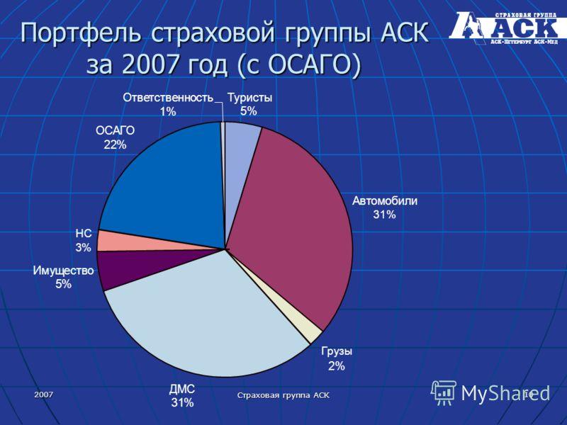 2007 Страховая группа АСК 10 Портфель страховой группы АСК за 2007 год (с ОСАГО) Туристы 5% Автомобили 31% Грузы 2% ДМС 31% Имущество 5% НС 3% ОСАГО 22% Ответст нность 1%