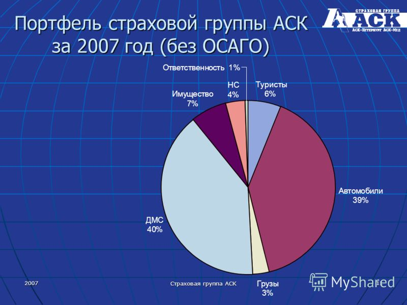 2007 Страховая группа АСК 11 Портфель страховой группы АСК за 2007 год (без ОСАГО) Туристы 6% Автомобили 39% Грузы 3% ДМС 40% Имущество 7% НС 4% Ответст нность 1%