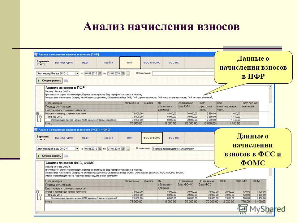 Анализ начисления взносов Данные о начислении взносов в ПФР Данные о начислении взносов в ФСС и ФОМС