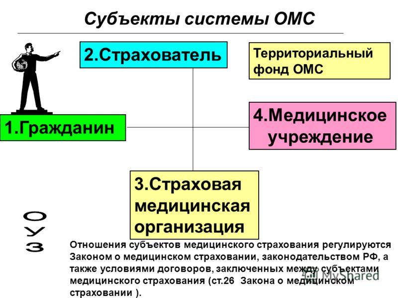 Субъекты системы ОМС 1.Гражданин 2.Страхователь 3.Страховая медицинская организация 4.Медицинское учреждение Отношения субъектов медицинского страхования регулируются Законом о медицинском страховании, законодательством РФ, а также условиями договоро