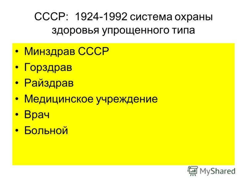 СССР: 1924-1992 система охраны здоровья упрощенного типа Минздрав СССР Горздрав Райздрав Медицинское учреждение Врач Больной
