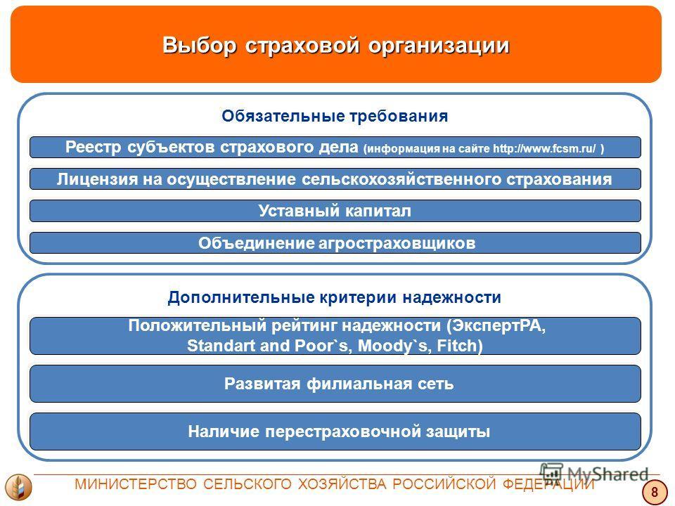 Дополнительные критерии надежности Обязательные требования Выбор страховой организации 8 МИНИСТЕРСТВО СЕЛЬСКОГО ХОЗЯЙСТВА РОССИЙСКОЙ ФЕДЕРАЦИИ Реестр субъектов страхового дела (информация на сайте http://www.fcsm.ru/ ) Лицензия на осуществление сельс