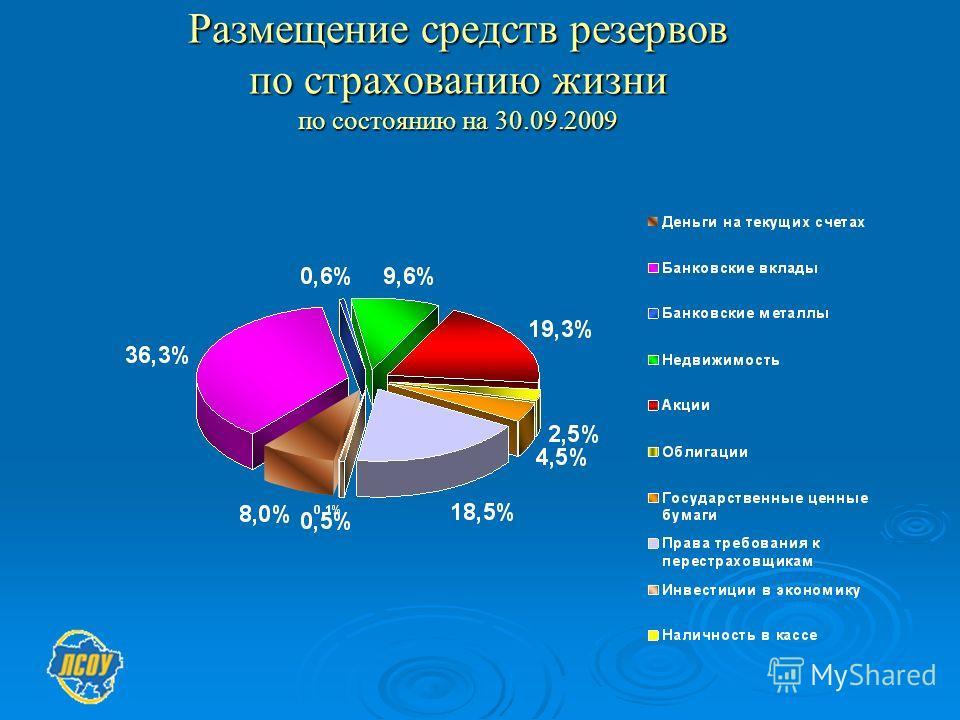 Размещение средств резервов по страхованию жизни по состоянию на 30.09.2009
