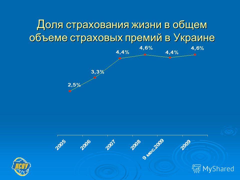 Д оля страхования жизни в общем объеме страховых премий в Украине