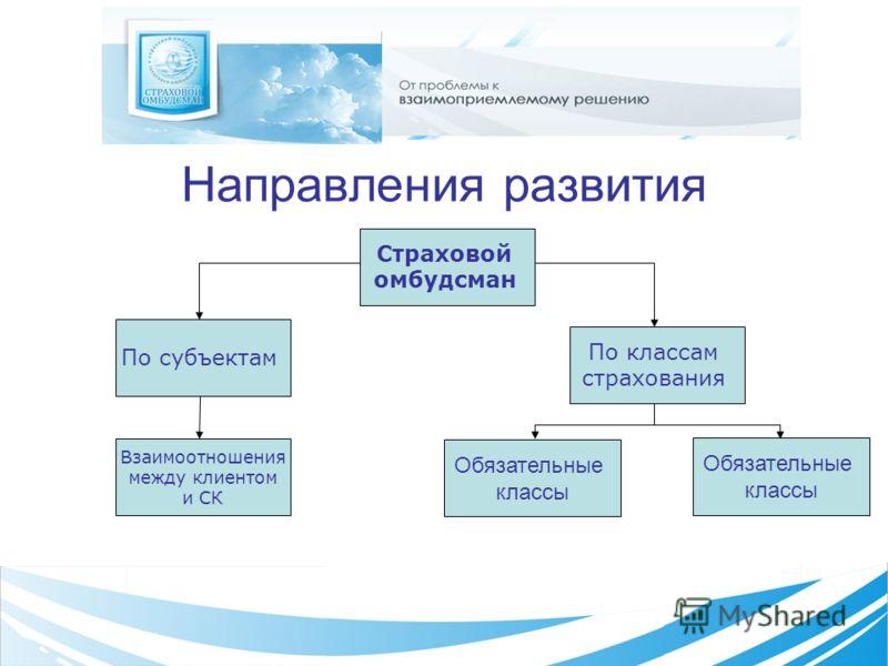 Направления развития Страховой омбудсман По субъектам По классам страхования Взаимоотношения между клиентом и СК Обязательные классы Обязательные классы