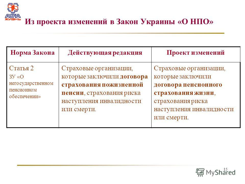 15 Из проекта изменений в Закон Украины «О НПО» Норма ЗаконаДействующая редакцияПроект изменений Статья 2 ЗУ «О негосударственном пенсионном обеспечении» Страховые организации, которые заключили договора страхования пожизненной пенсии, страхования ри
