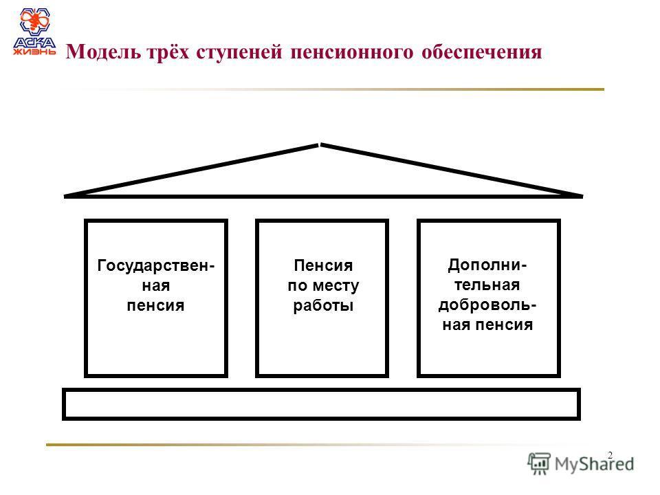 2 Модель трёх ступеней пенсионного обеспечения Государствен- ная пенсия Пенсия по месту работы Дополни- тельная доброволь- ная пенсия