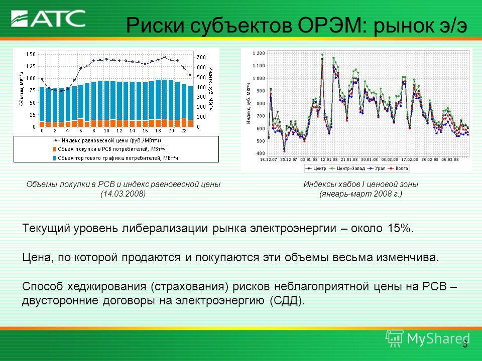 3 Риски субъектов ОРЭМ: рынок э/э Объемы покупки в РСВ и индекс равновесной цены (14.03.2008) Текущий уровень либерализации рынка электроэнергии – около 15%. Цена, по которой продаются и покупаются эти объемы весьма изменчива. Способ хеджирования (ст