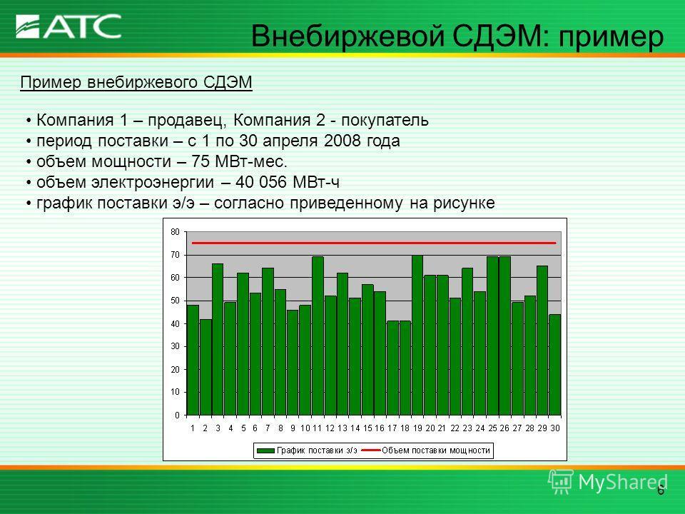 6 Внебиржевой СДЭМ: пример Пример внебиржевого СДЭМ Компания 1 – продавец, Компания 2 - покупатель период поставки – с 1 по 30 апреля 2008 года объем мощности – 75 МВт-мес. объем электроэнергии – 40 056 МВт-ч график поставки э/э – согласно приведенно
