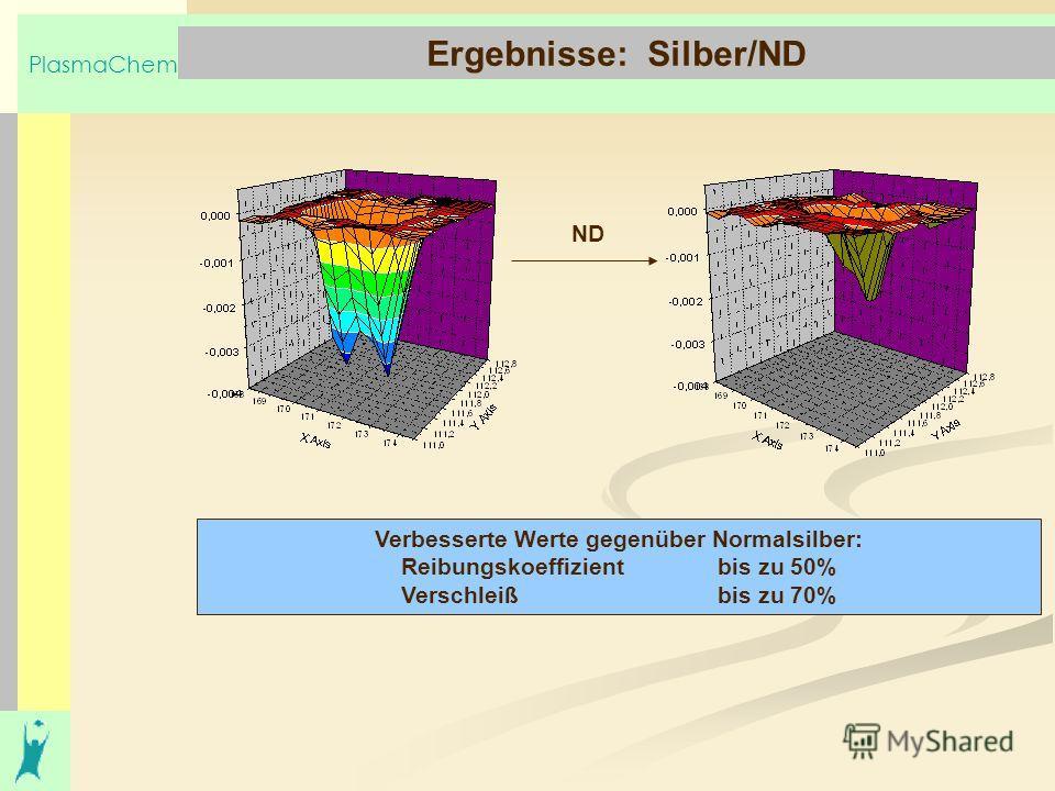 PlasmaChem Ergebnisse: Silber/ND Verbesserte Werte gegenüber Normalsilber: Reibungskoeffizient bis zu 50% Verschleiß bis zu 70% ND