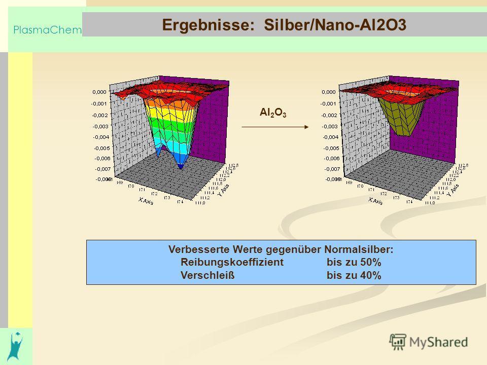 PlasmaChem Ergebnisse: Silber/Nano-Al2O3 Verbesserte Werte gegenüber Normalsilber: Reibungskoeffizient bis zu 50% Verschleiß bis zu 40% Al 2 O 3