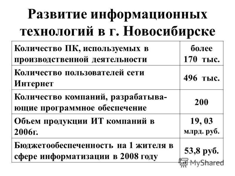 Развитие информационных технологий в г. Новосибирске Количество ПК, используемых в производственной деятельности более 170 тыс. Количество пользователей сети Интернет 496 тыс. Количество компаний, разрабатыва- ющие программное обеспечение 200 Объем п
