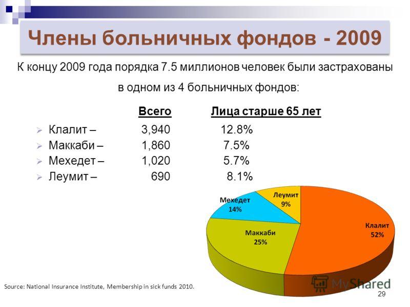 29 Члены больничных фондов - 2009 К концу 2009 года порядка 7.5 миллионов человек были застрахованы в одном из 4 больничных фондов: Всего Лица старше 65 лет Клалит – 3,94012.8% Маккаби – 1,860 7.5% Мехедет – 1,020 5.7% Леумит – 690 8.1% Source: Natio
