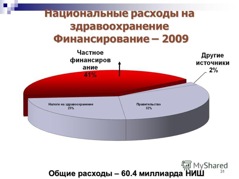 31 Национальные расходы на здравоохранение Финансирование – 2009 Общие расходы – 60.4 миллиарда НИШ