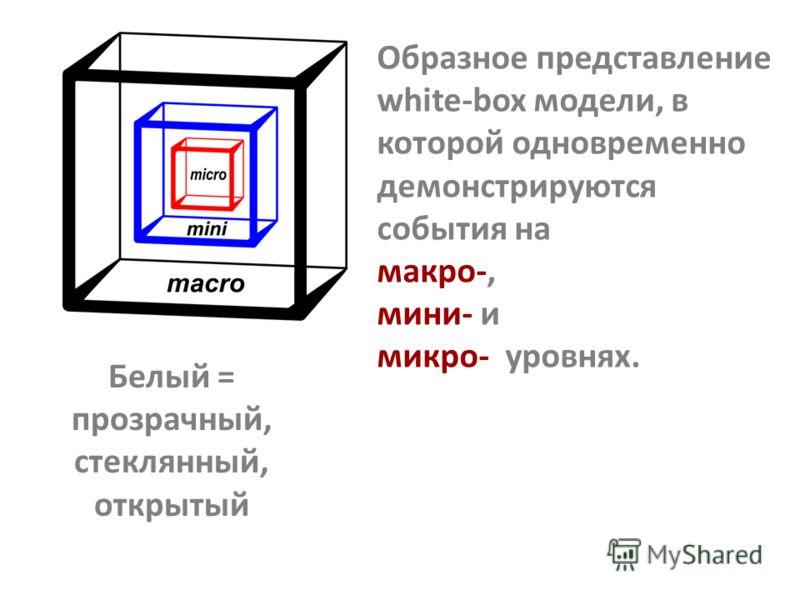 Белый = прозрачный, стеклянный, открытый Образное представление white-box модели, в которой одновременно демонстрируются события на макро-, мини- и микро- уровнях.