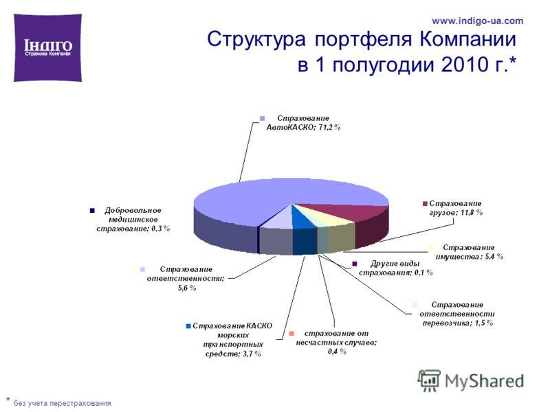 Структура портфеля Компании в 1 полугодии 2010 г.* * без учета перестрахования www.indigo-ua.com