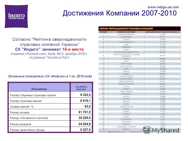 Достижения Компании 2007-2010 www.indigo-ua.com Согласно