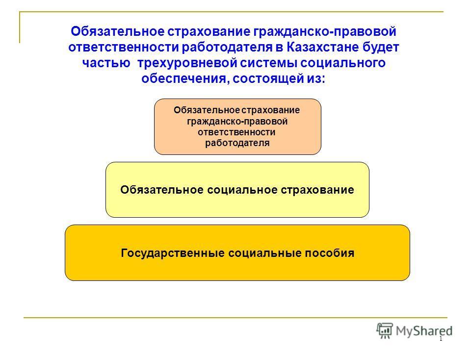 1 Обязательное страхование гражданско-правовой ответственности работодателя в Казахстане будет частью трехуровневой системы социального обеспечения, состоящей из: Государственные социальные пособия Обязательное социальное страхование Обязательное стр