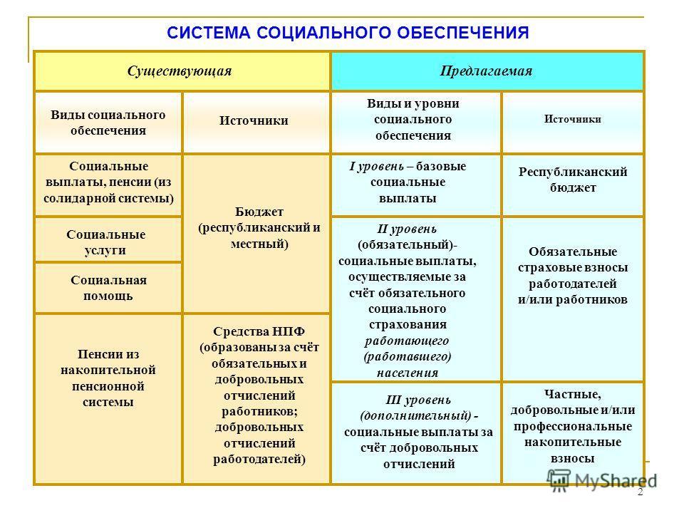Обязательное и добровольное страхование в российской федерации презентация