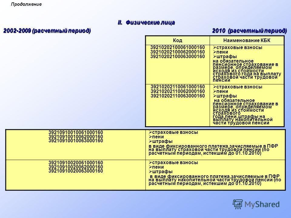 Продолжение II. Физические лица 2002-2009 (расчетный период) 2010 (расчетный период) КодНаименование КБК 39210202100061000160 39210202100062000160 39210202100063000160 страховые взносы пени штрафы на обязательное пенсионное страхование в размере, опр