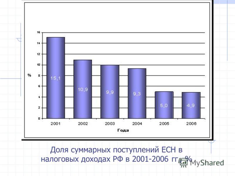 Доля суммарных поступлений ЕСН в налоговых доходах РФ в 2001-2006 гг., %