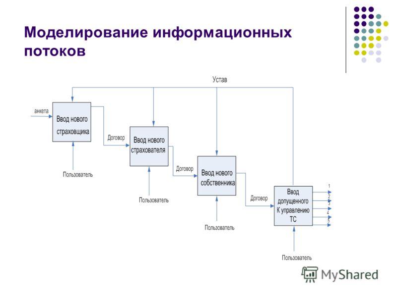 Моделирование информационных потоков